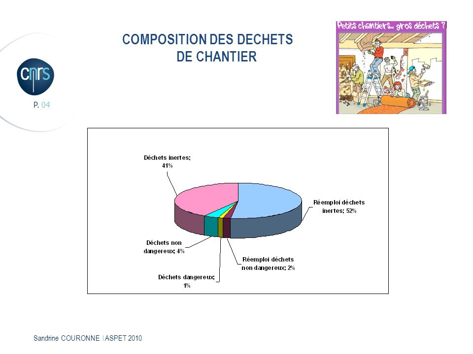 COMPOSITION DES DECHETS DE CHANTIER