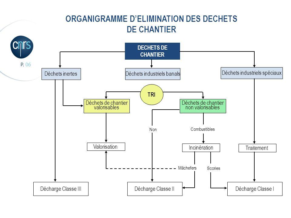 ORGANIGRAMME D'ELIMINATION DES DECHETS