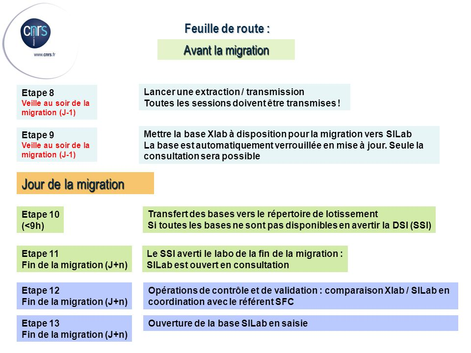 Jour de la migration Feuille de route : Avant la migration Etape 8