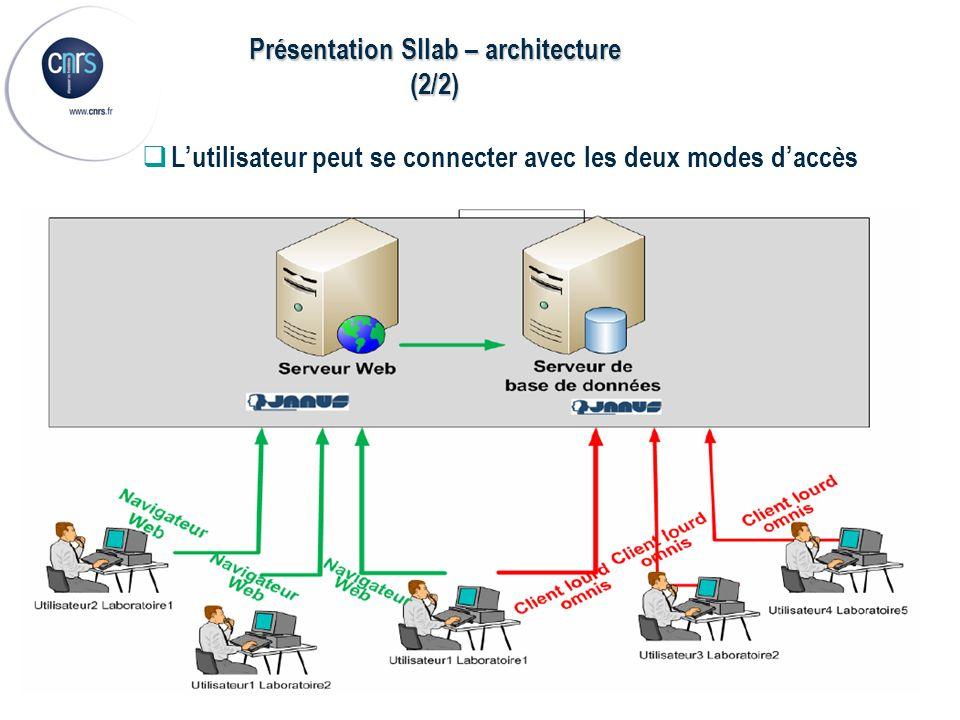Présentation SIlab – architecture (2/2)
