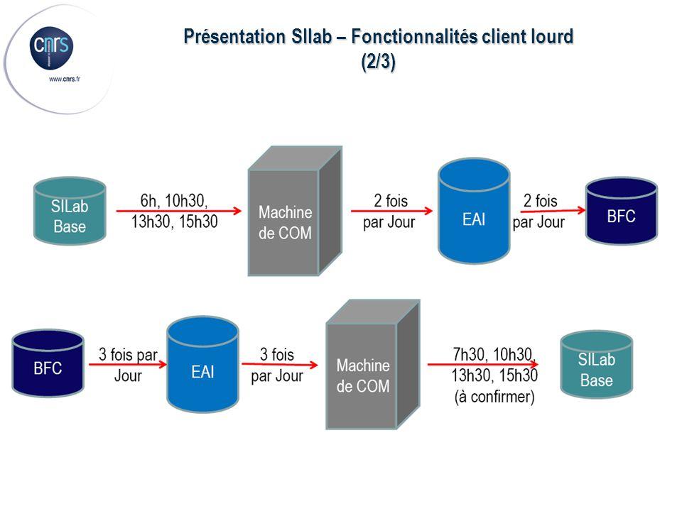 Présentation SIlab – Fonctionnalités client lourd (2/3)