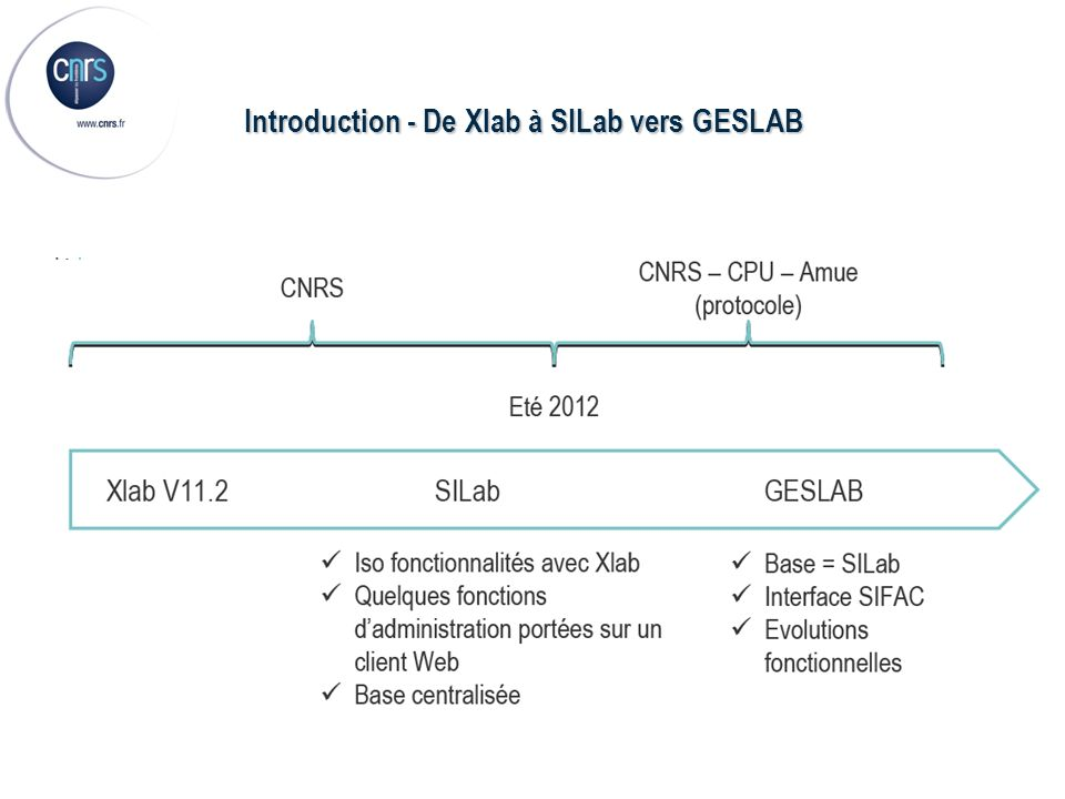 Introduction - De Xlab à SILab vers GESLAB