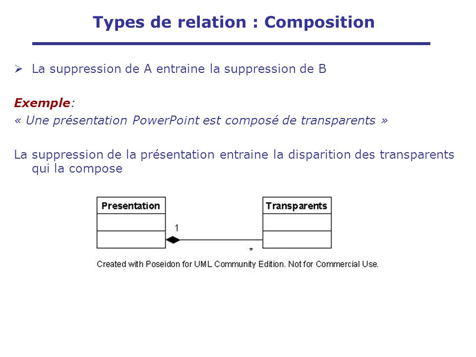 Types de relation : Composition