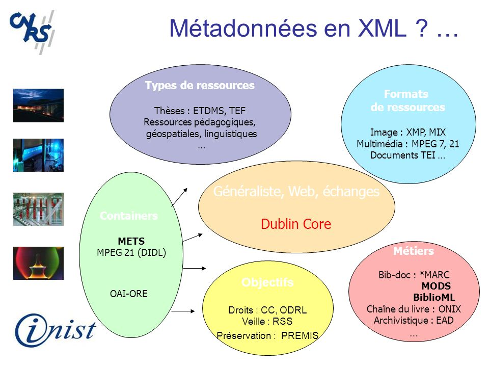 Métadonnées en XML … Généraliste, Web, échanges Dublin Core