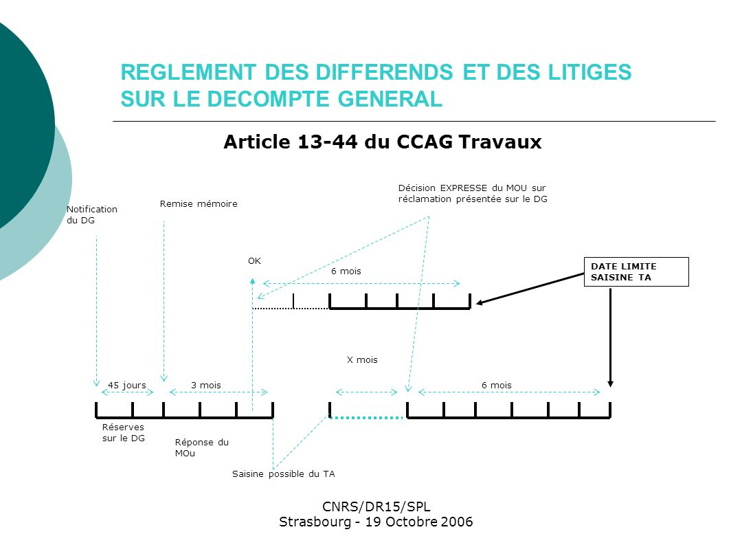 REGLEMENT DES DIFFERENDS ET DES LITIGES SUR LE DECOMPTE GENERAL