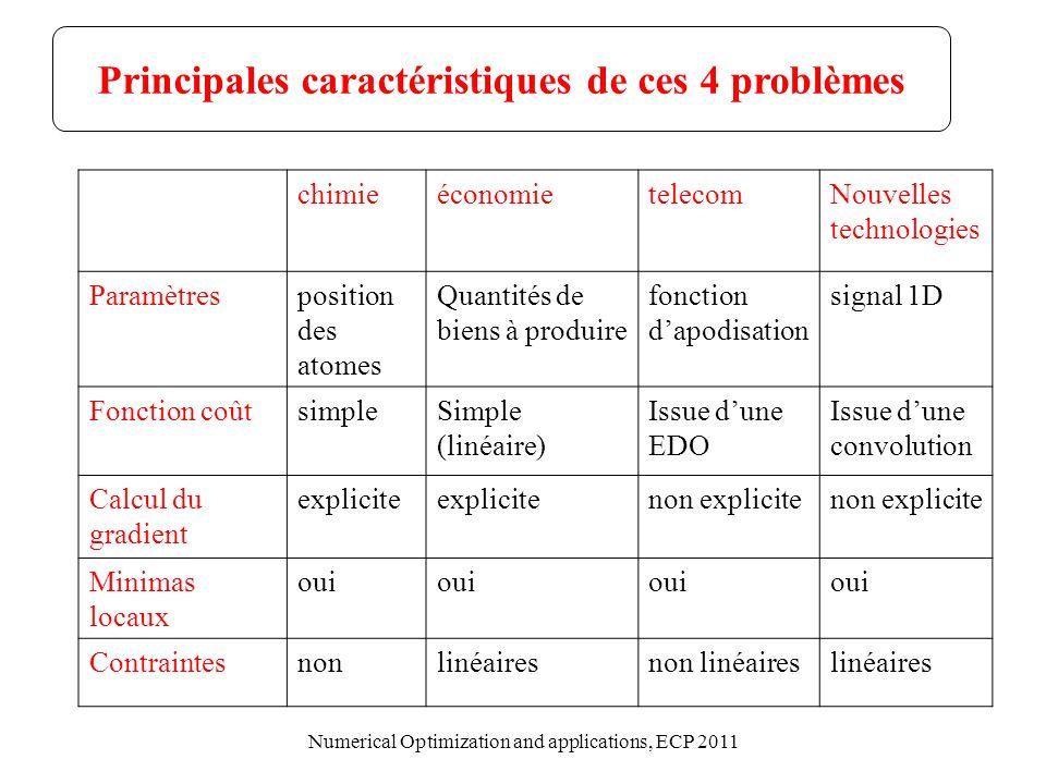 Principales caractéristiques de ces 4 problèmes