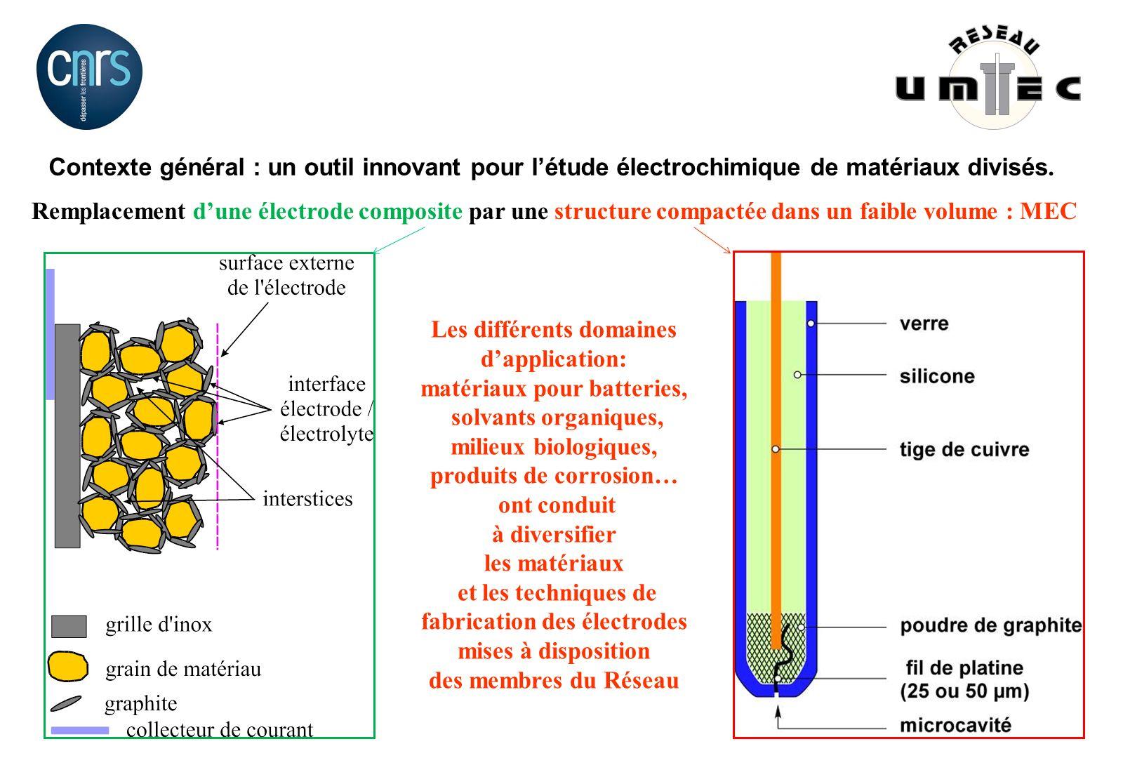 Les différents domaines d'application: matériaux pour batteries,