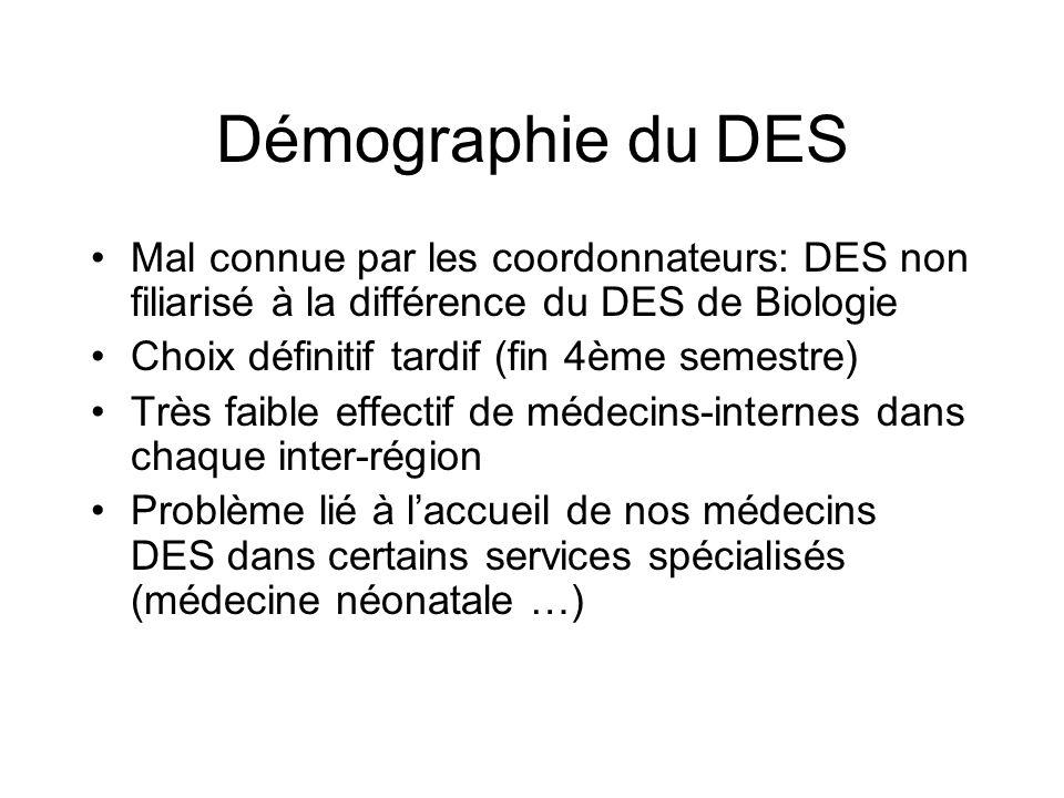 Démographie du DES Mal connue par les coordonnateurs: DES non filiarisé à la différence du DES de Biologie.