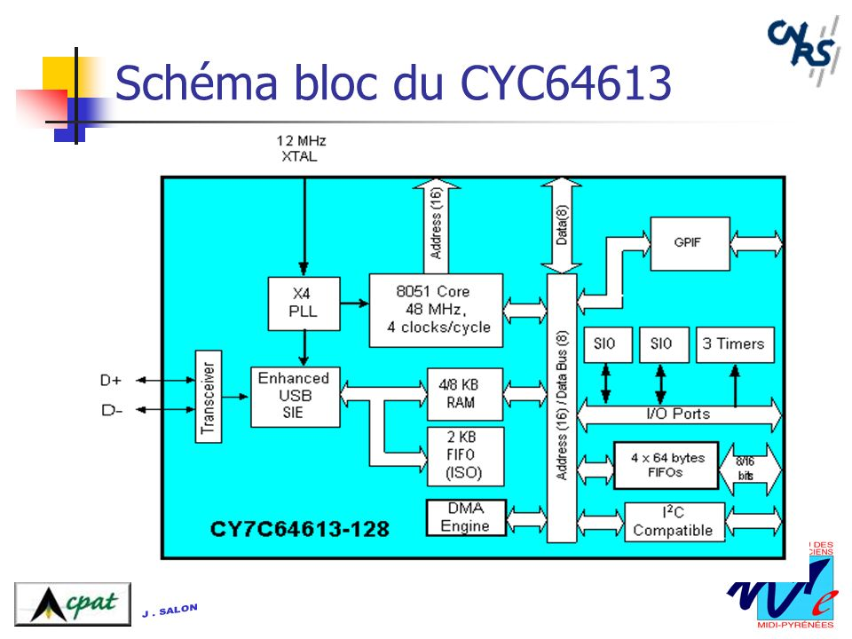 Schéma bloc du CYC64613