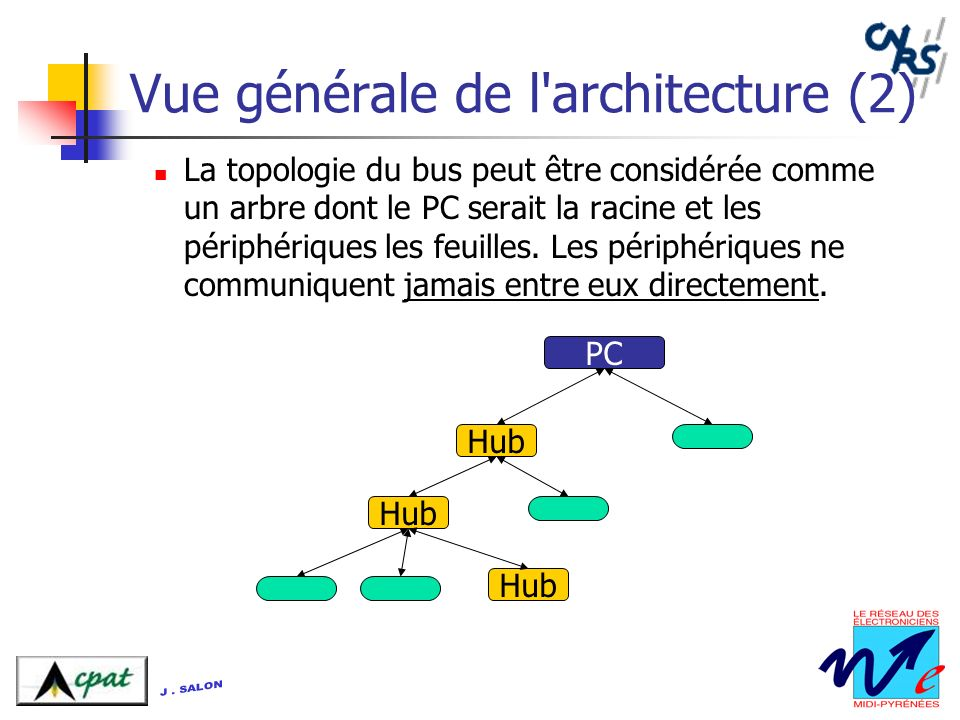 Vue générale de l architecture (2)