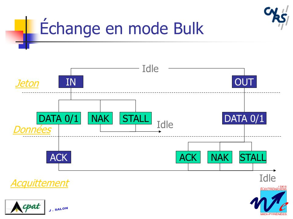 Échange en mode Bulk Idle Jeton IN OUT DATA 0/1 NAK STALL DATA 0/1