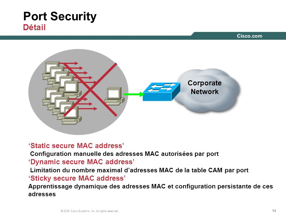 Port Security Détail Corporate Network 'Static secure MAC address'