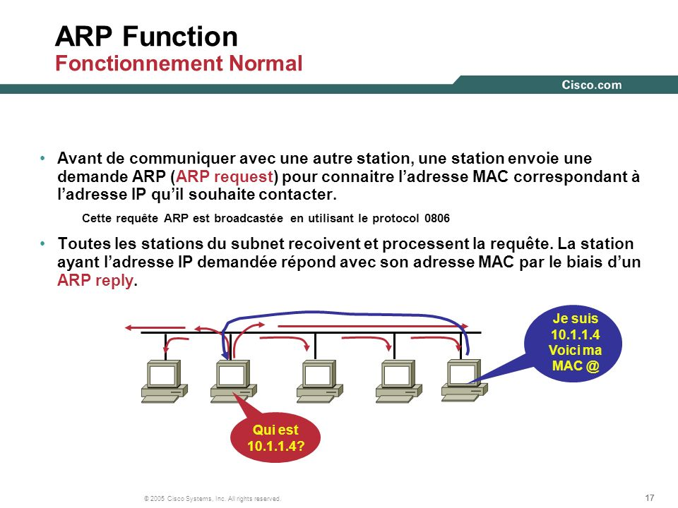 ARP Function Fonctionnement Normal