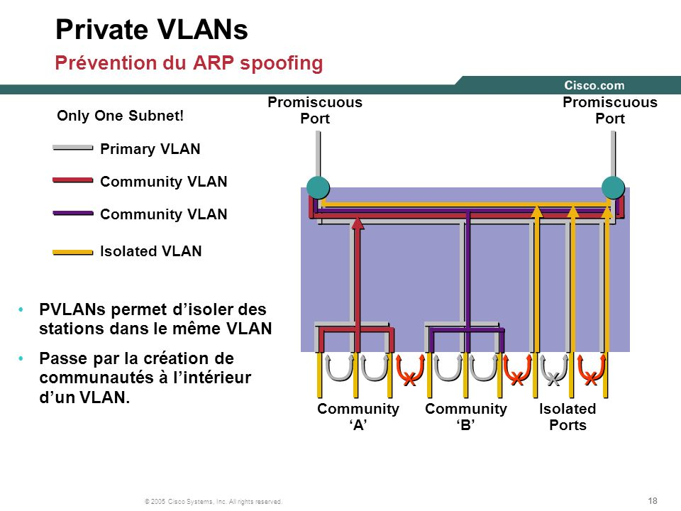 Private VLANs Prévention du ARP spoofing