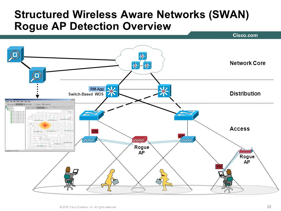 Structured Wireless Aware Networks (SWAN) Rogue AP Detection Overview