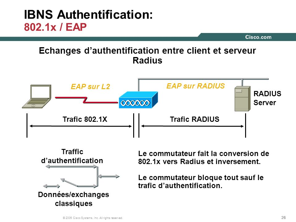 IBNS Authentification: 802.1x / EAP