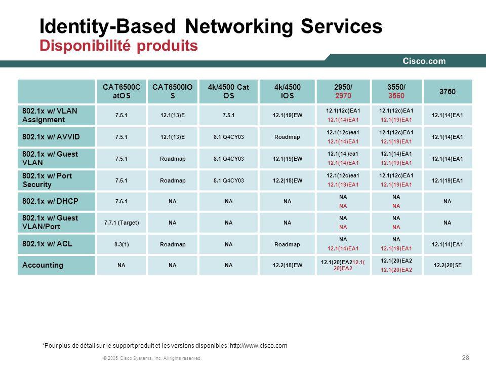 Identity-Based Networking Services Disponibilité produits