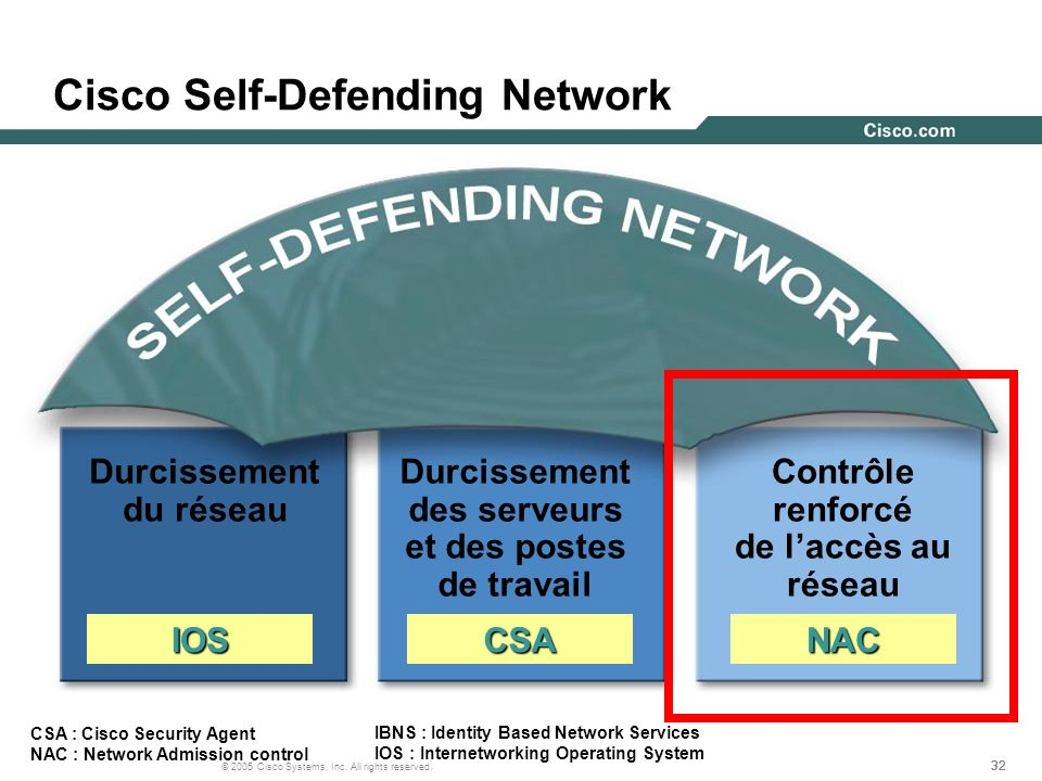 Cisco Self-Defending Network