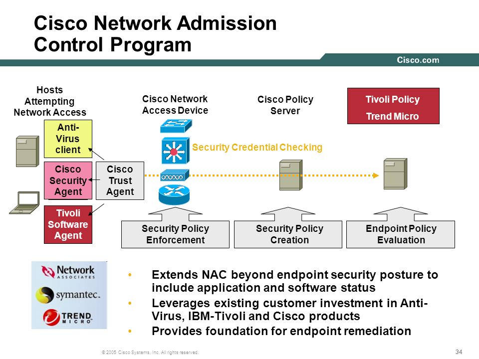 Cisco Network Admission Control Program