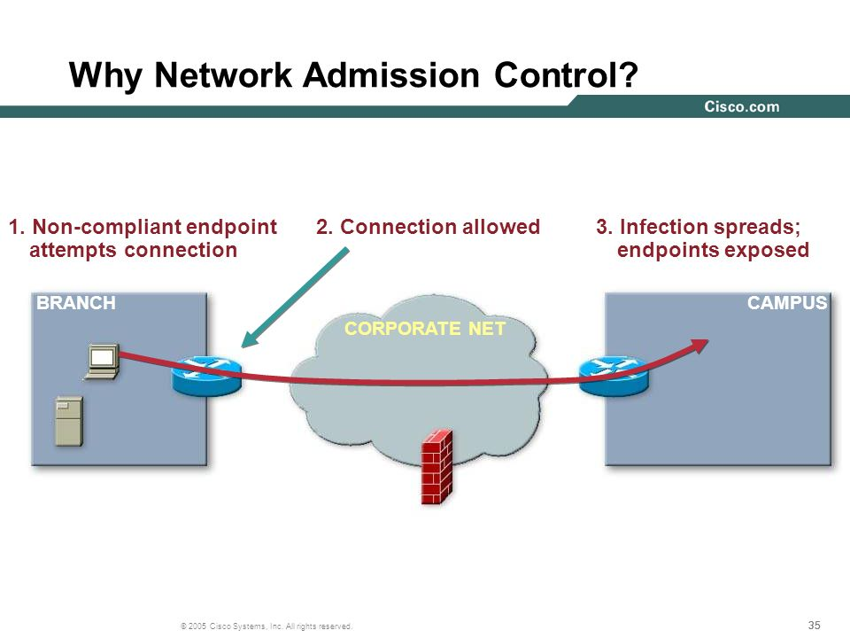 Why Network Admission Control
