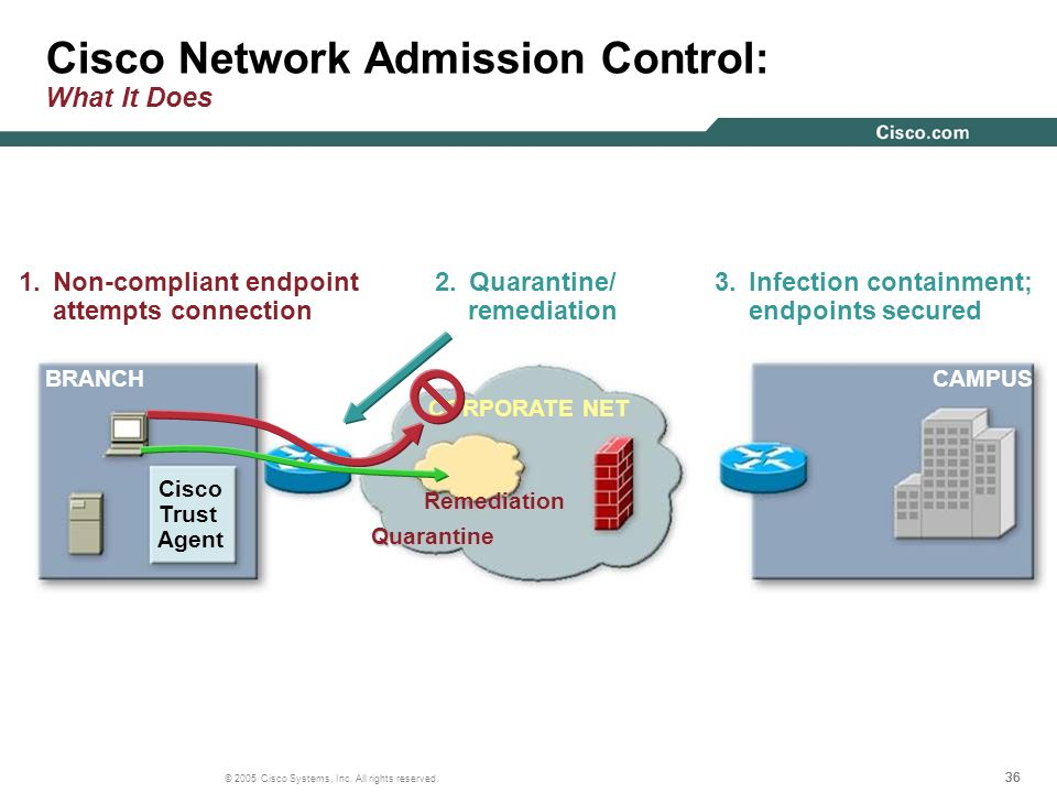 Cisco Network Admission Control: What It Does