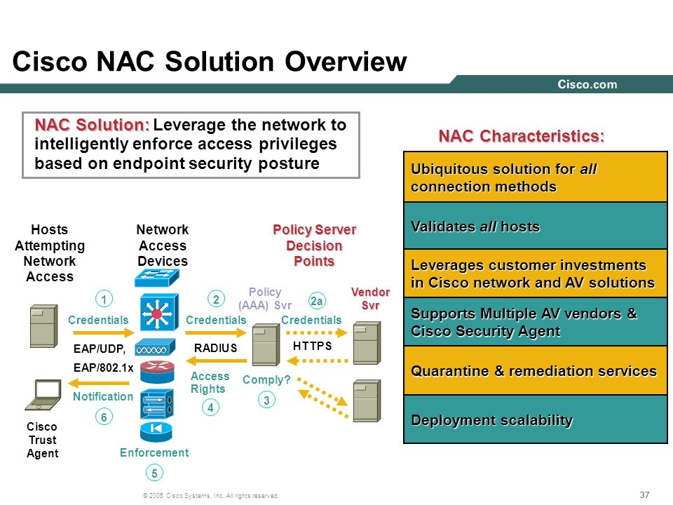 Cisco NAC Solution Overview