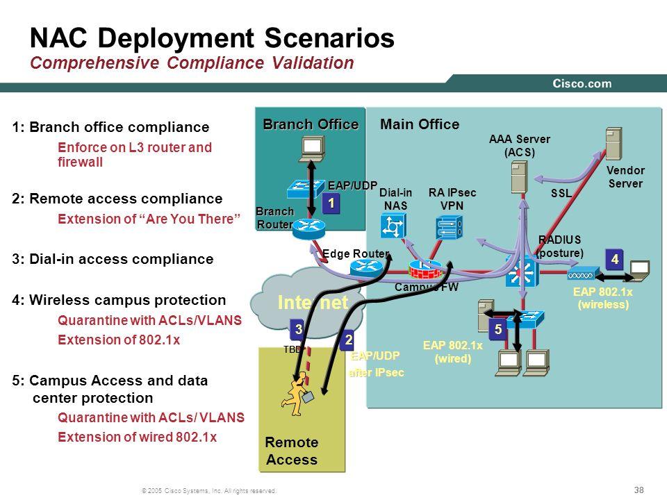 NAC Deployment Scenarios Comprehensive Compliance Validation