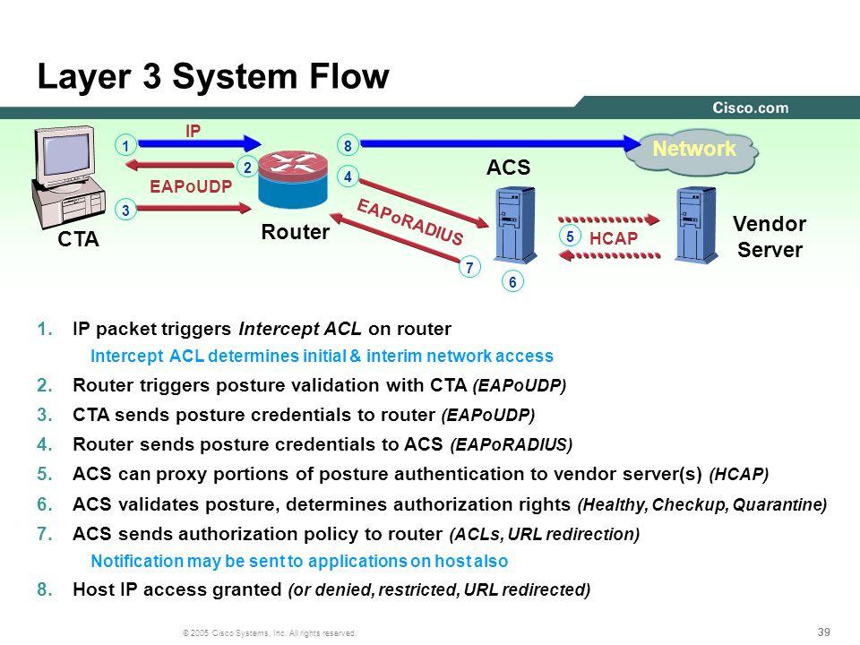 Layer 3 System Flow Network ACS Vendor Router Server CTA