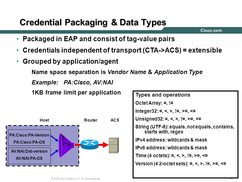 Credential Packaging & Data Types