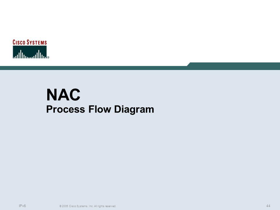 NAC Process Flow Diagram