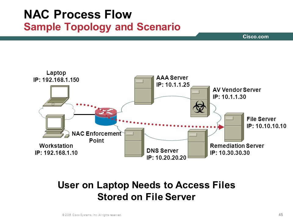 NAC Process Flow Sample Topology and Scenario