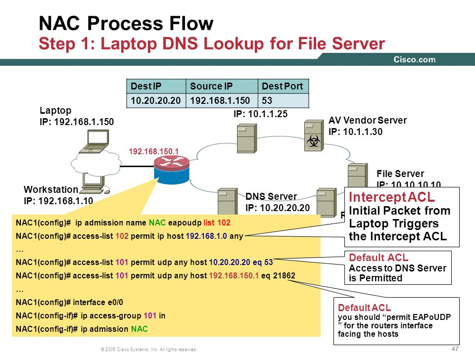 NAC Process Flow Step 1: Laptop DNS Lookup for File Server