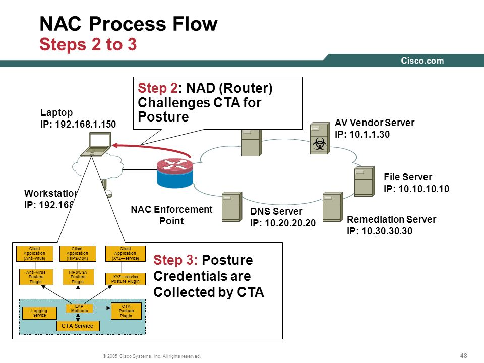 NAC Process Flow Steps 2 to 3