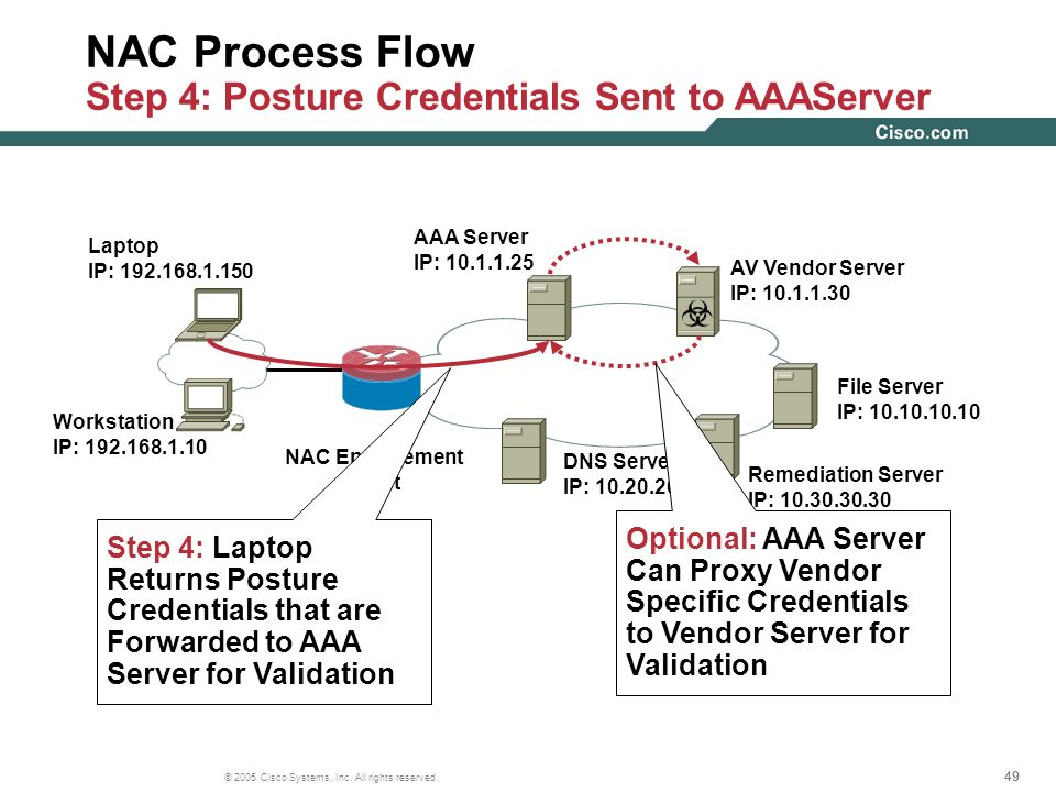 NAC Process Flow Step 4: Posture Credentials Sent to AAAServer