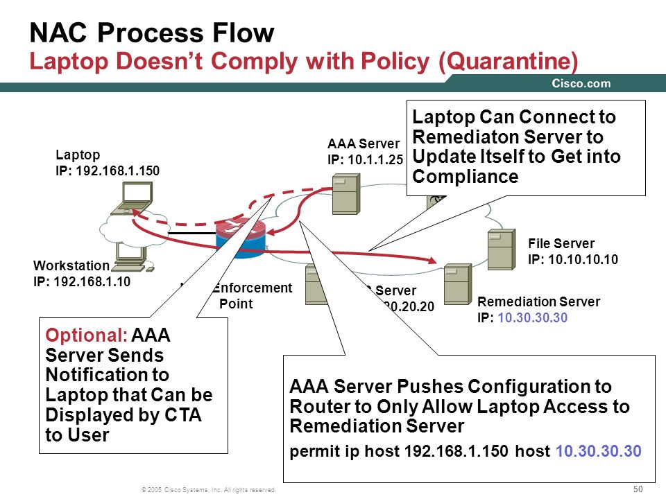 NAC Process Flow Laptop Doesn't Comply with Policy (Quarantine)