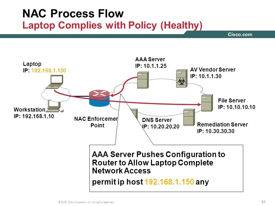 NAC Process Flow Laptop Complies with Policy (Healthy)