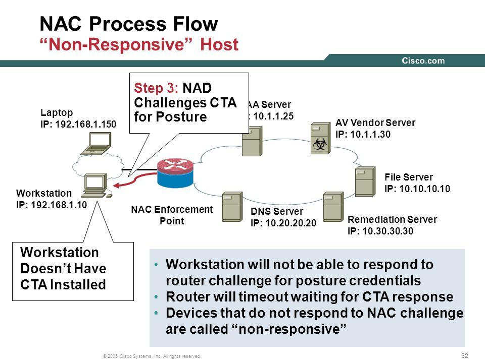 NAC Process Flow Non-Responsive Host