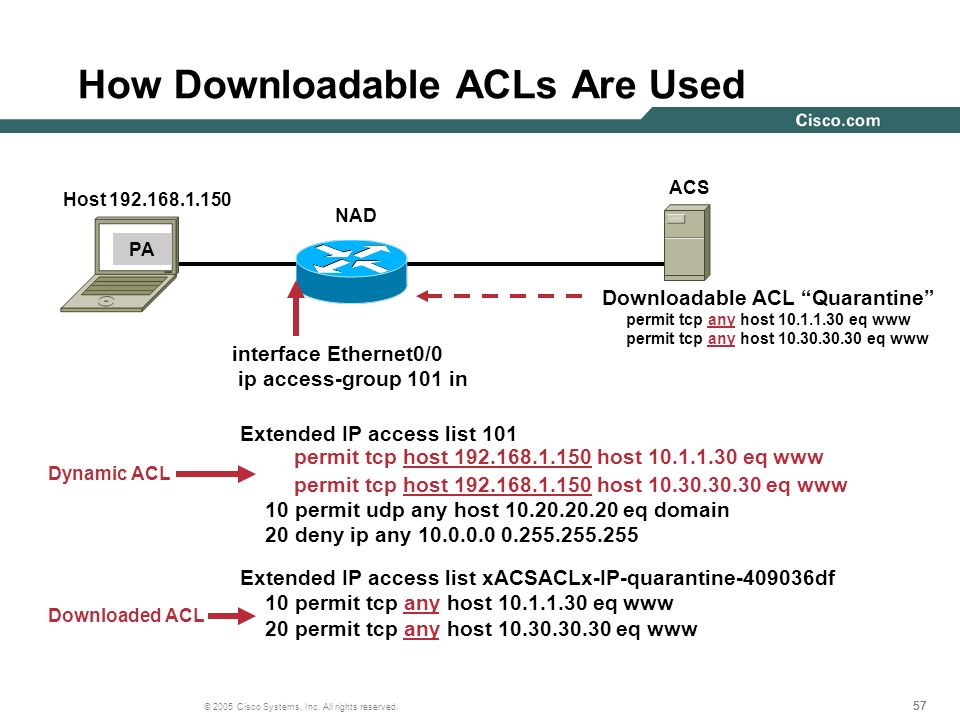 How Downloadable ACLs Are Used