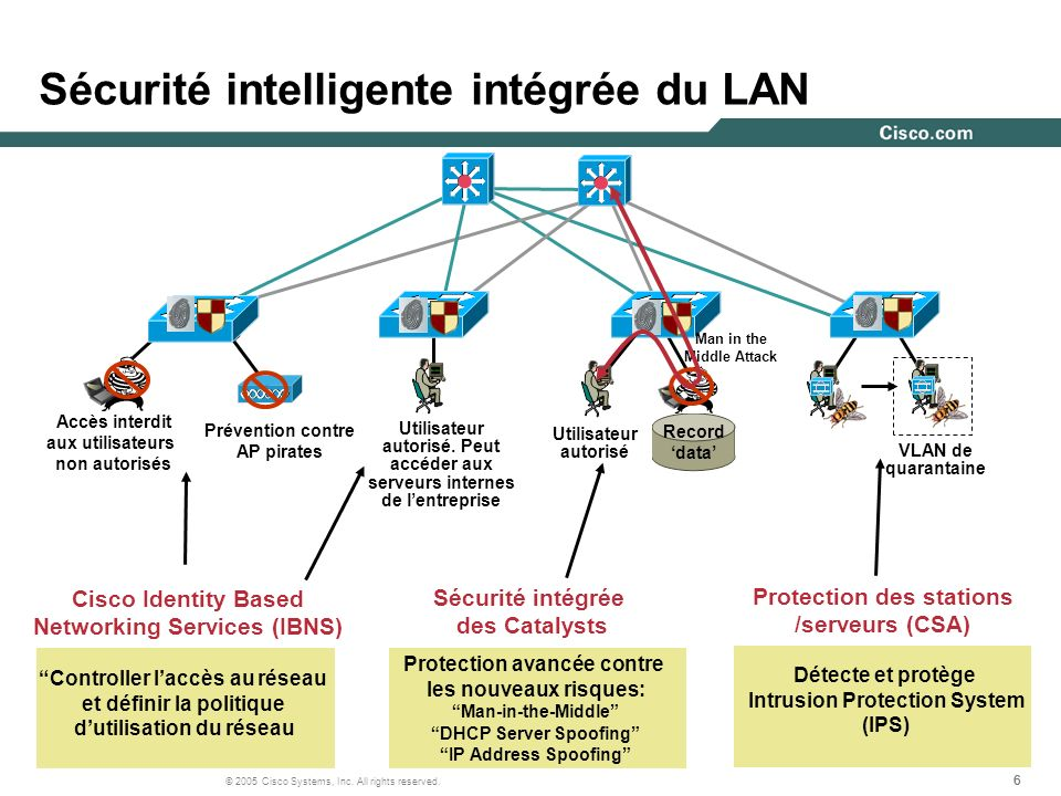 Sécurité intelligente intégrée du LAN