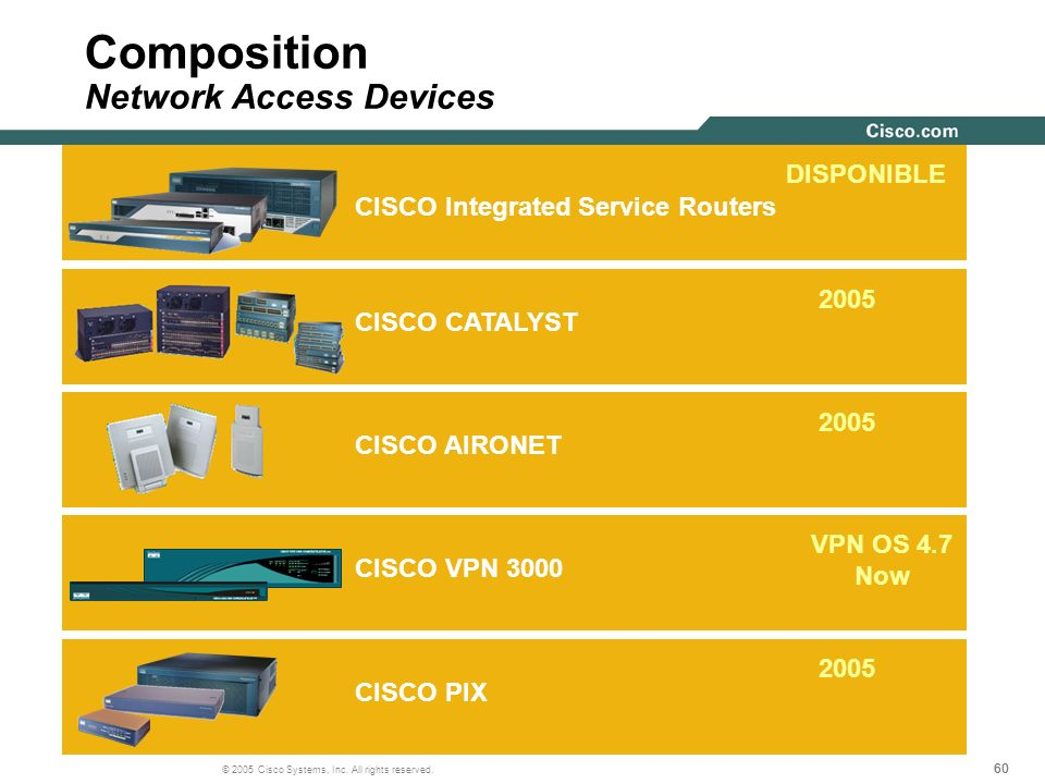 Composition Network Access Devices
