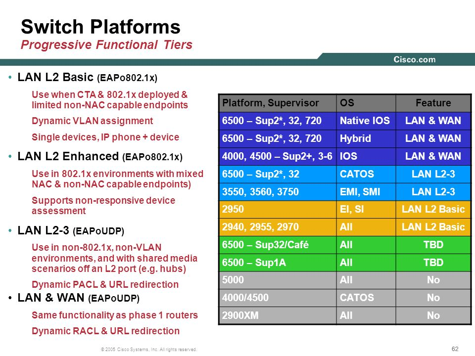 Switch Platforms Progressive Functional Tiers