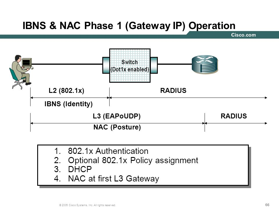 IBNS & NAC Phase 1 (Gateway IP) Operation