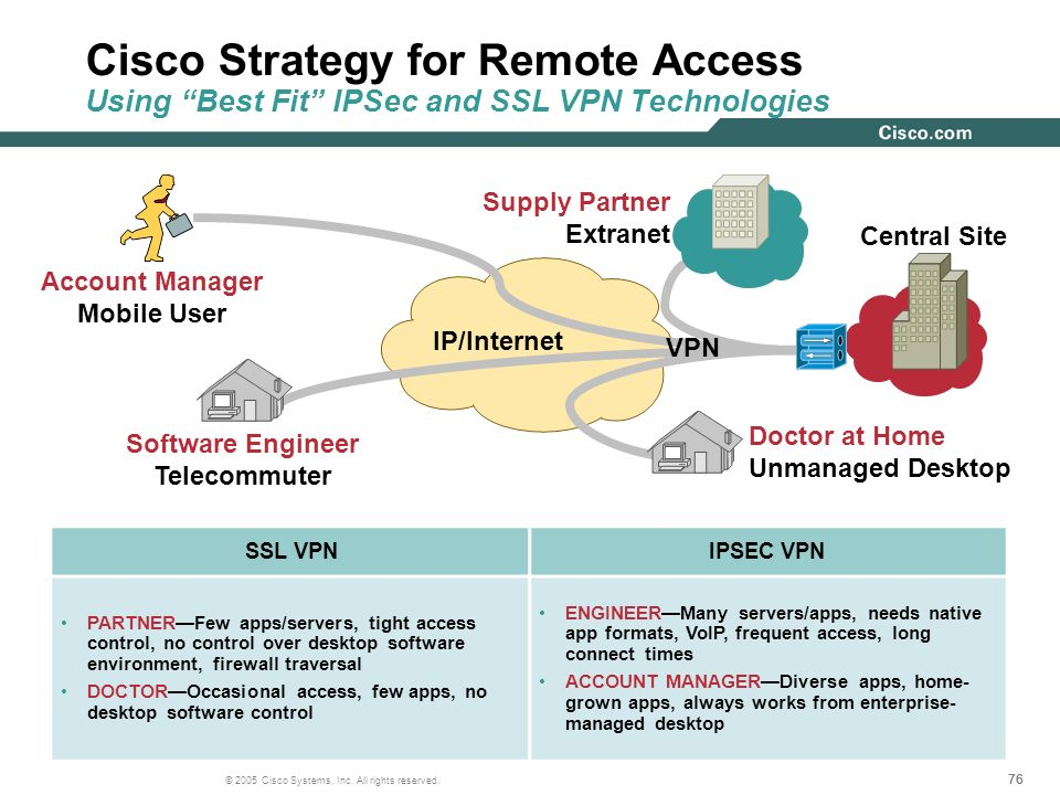 Cisco Strategy for Remote Access Using Best Fit IPSec and SSL VPN Technologies