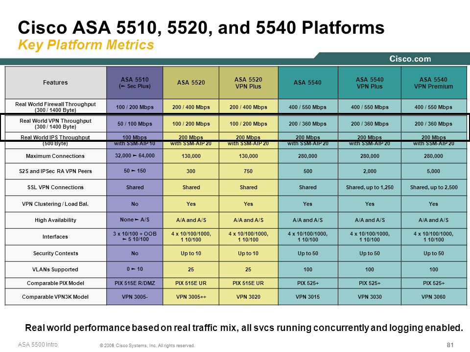 Cisco ASA 5510, 5520, and 5540 Platforms Key Platform Metrics