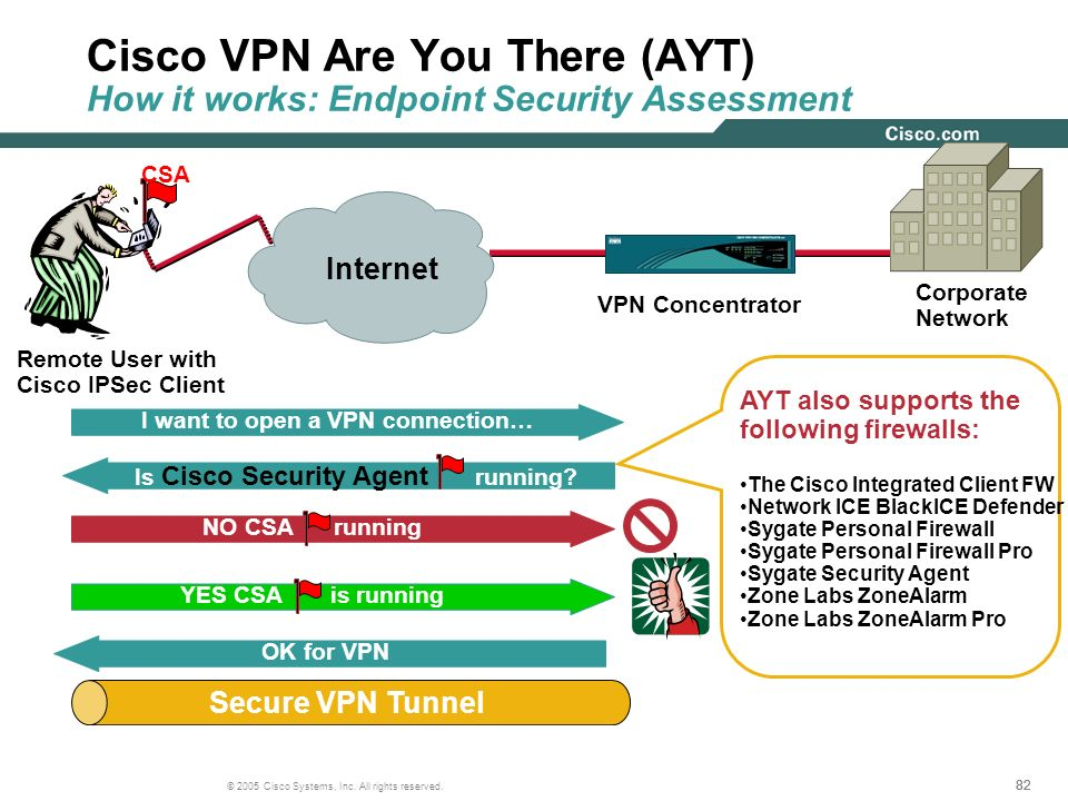 Cisco VPN Are You There (AYT) How it works: Endpoint Security Assessment