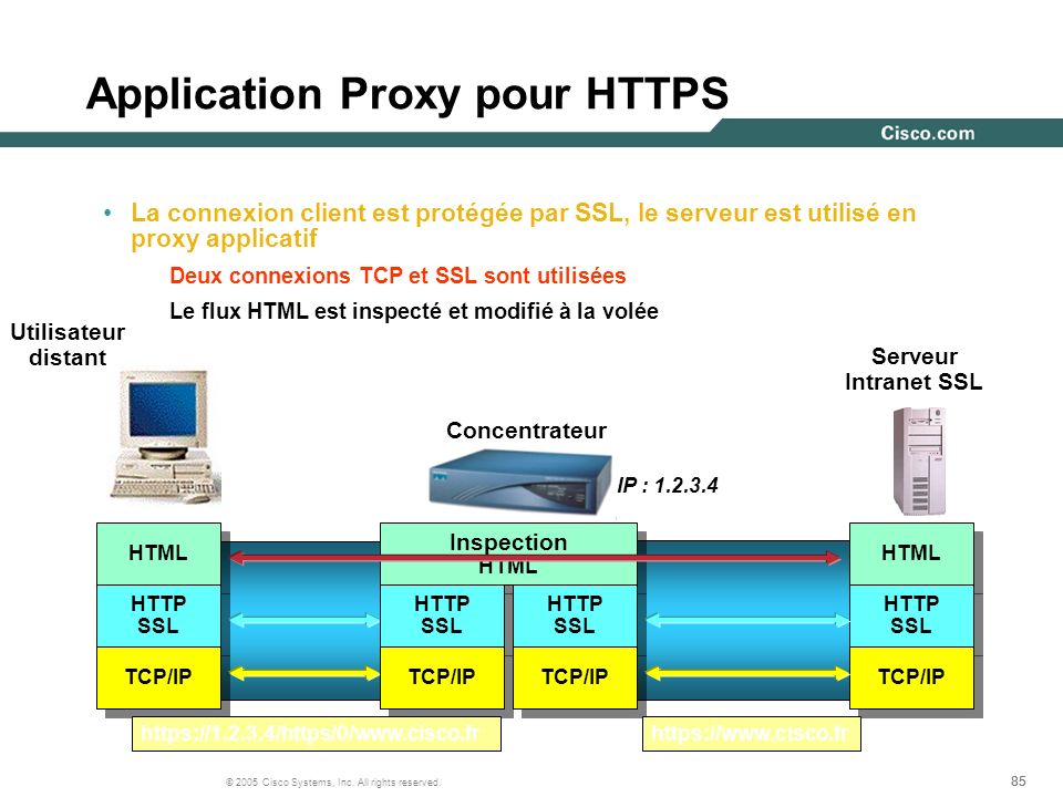 Application Proxy pour HTTPS