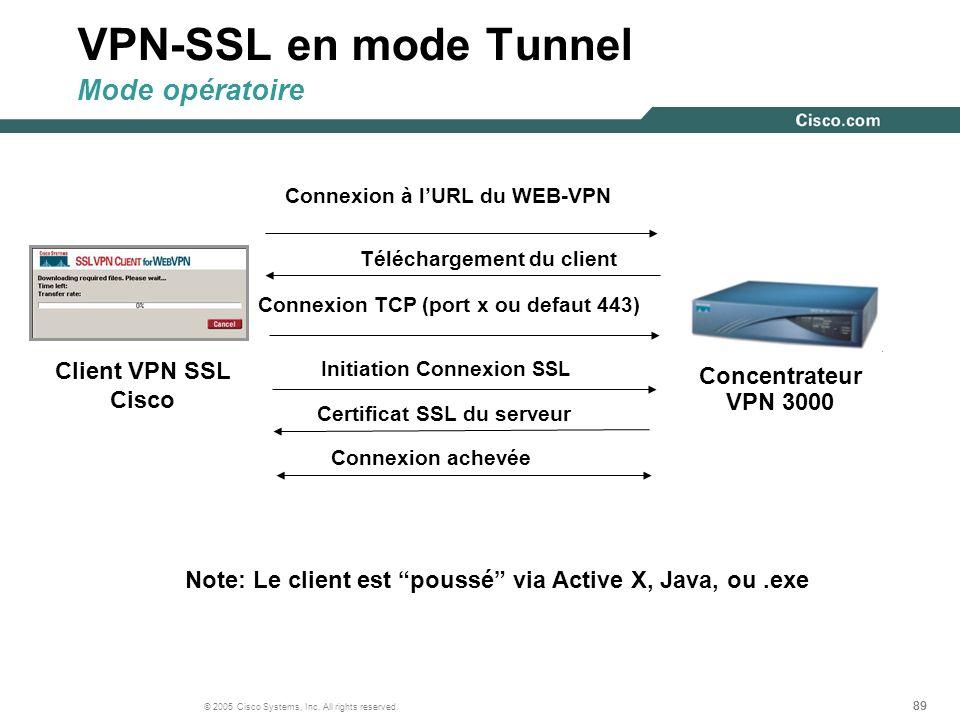 VPN-SSL en mode Tunnel Mode opératoire