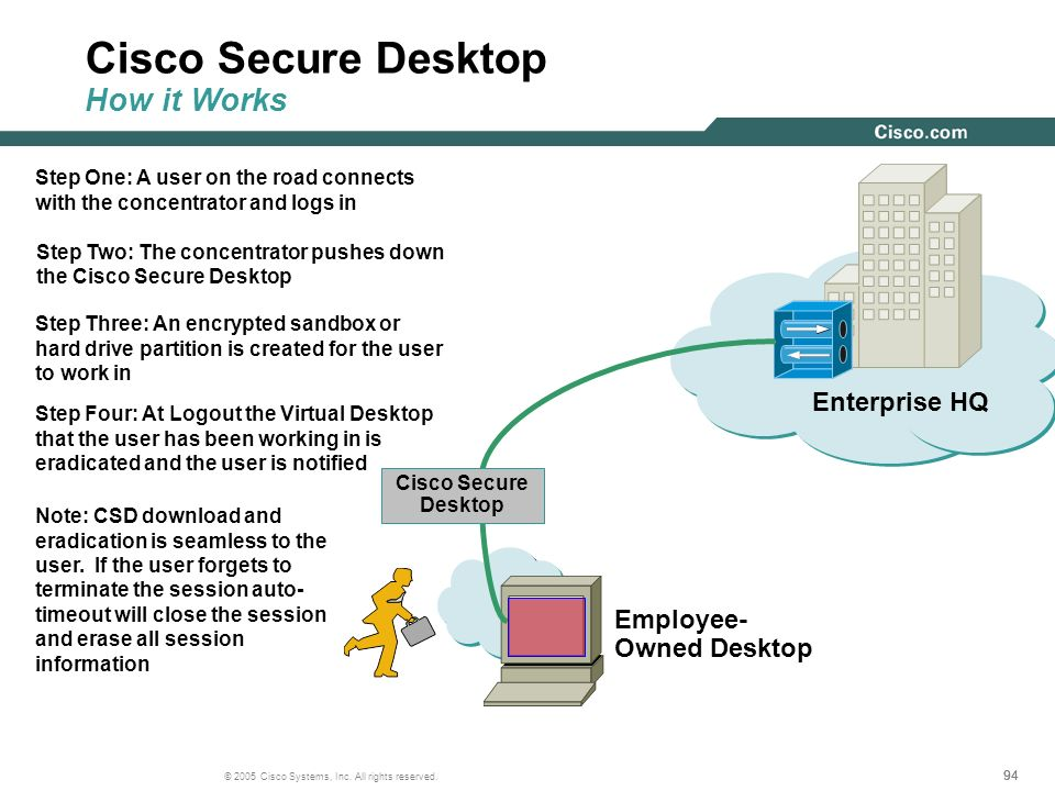 Cisco Secure Desktop How it Works
