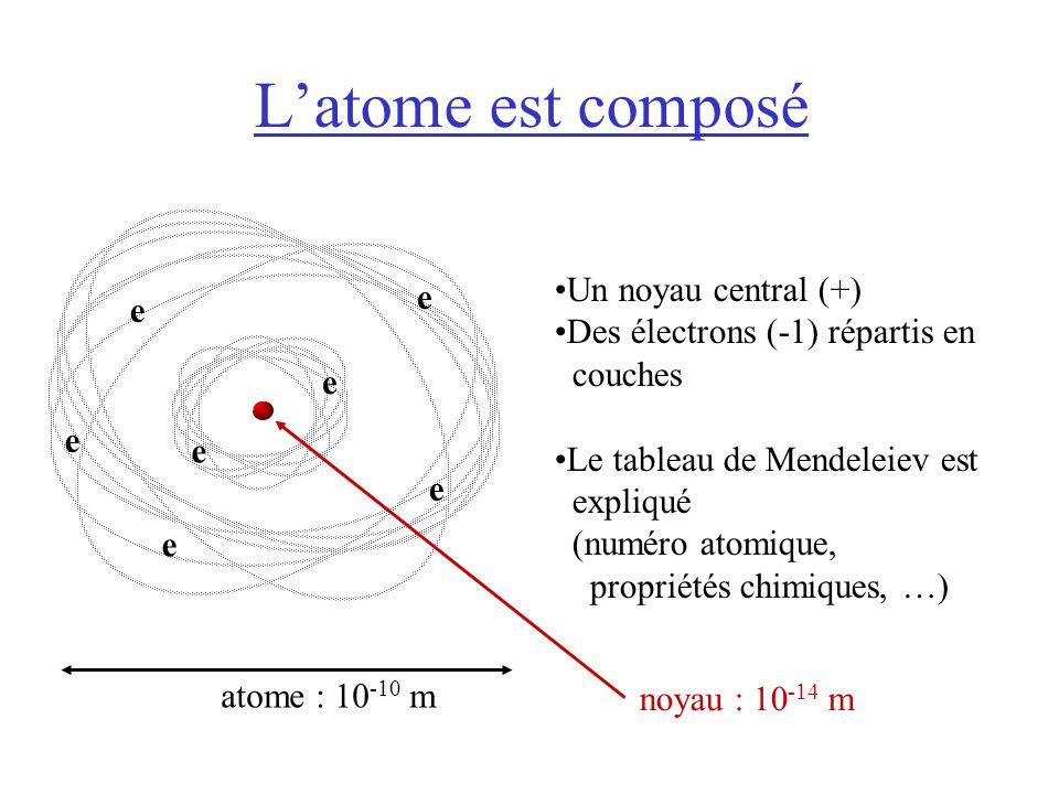 L'atome est composé e Un noyau central (+)