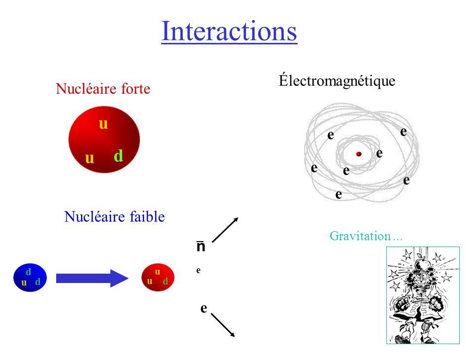 Interactions u d Électromagnétique Nucléaire forte e Nucléaire faible